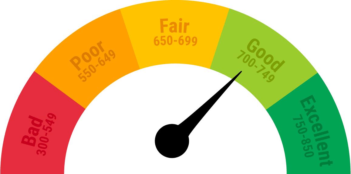 Minnesota Credit Score